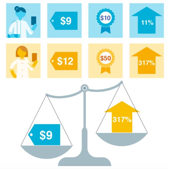 Facebook出价策略-最低费用,费用上限,出价上限和最低广告支出回报率